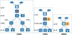 园区网络架构设计方案