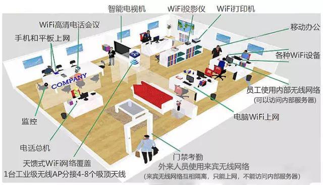 中小型企业无线覆盖