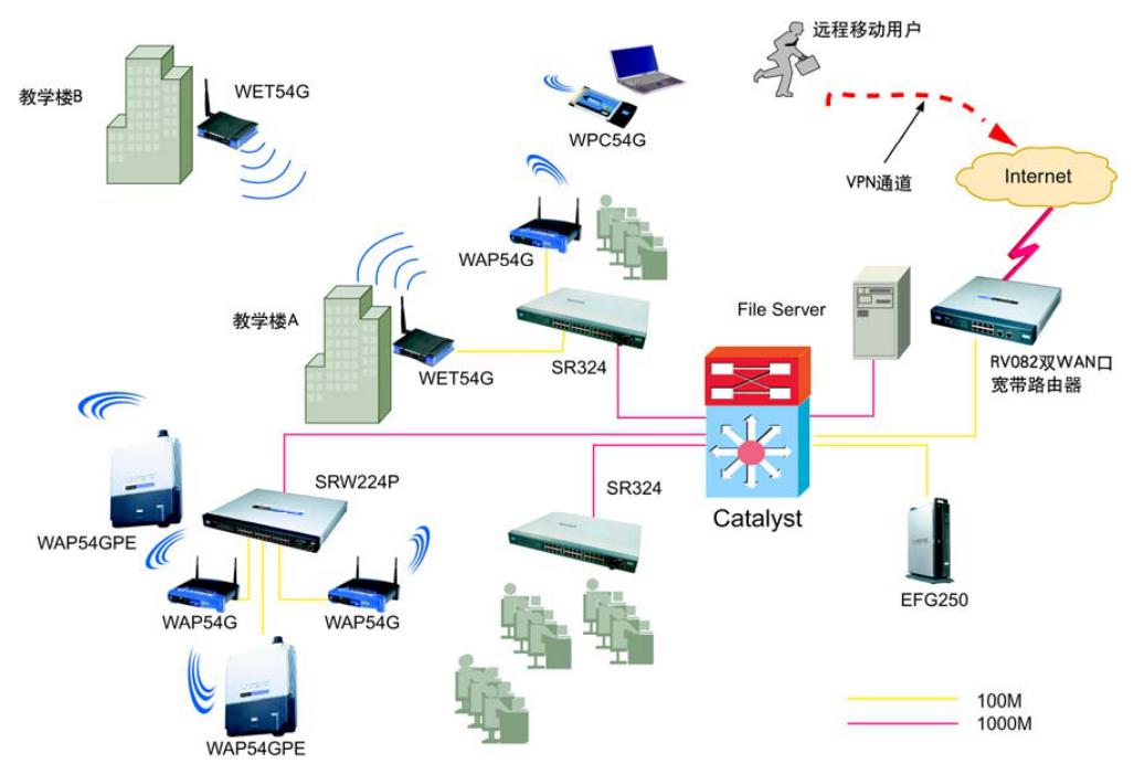 无线校园网方案