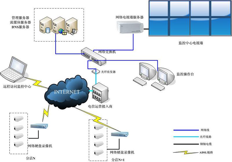 基于互联网联网管理方案